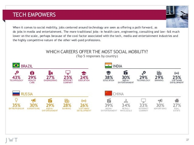 TECH EMPOWERS APPENDIX: ADDITIONAL CHARTS When it comes to social mobility, jobs centered around technology are seen as of...