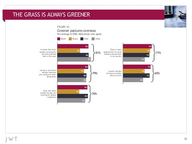 THE GRASS ADDITIONAL CHARTS APPENDIX:IS ALWAYS GREENER FIGURE 1G:  Greener pastures overseas Percentage of BRIC Millennial...