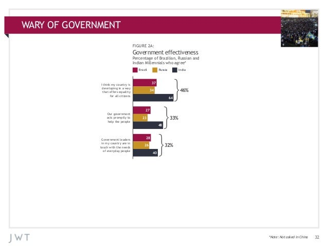 WARY OF GOVERNMENT APPENDIX: ADDITIONAL CHARTS FIGURE 2A:  Government effectiveness Percentage of Brazilian, Russian and I...
