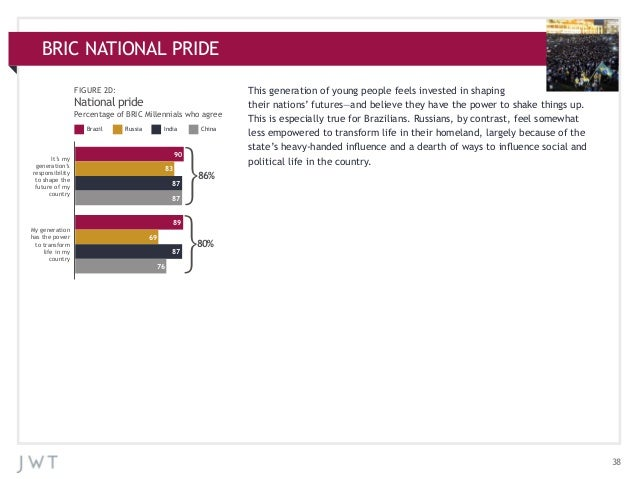 BRIC NATIONAL PRIDE APPENDIX: ADDITIONAL CHARTS FIGURE 2D:  National pride Percentage of BRIC Millennials who agree Brazil...