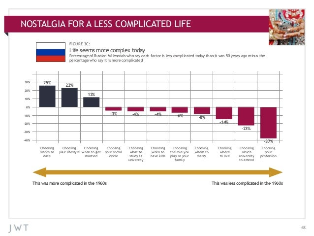 NOSTALGIA ADDITIONAL CHARTS APPENDIX:FOR A LESS COMPLICATED LIFE FIGURE 3C:  Life seems more complex today Percentage of R...
