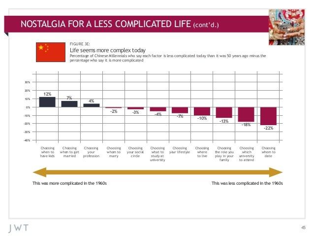 NOSTALGIA ADDITIONAL CHARTS APPENDIX:FOR A LESS COMPLICATED LIFE (cont'd.) FIGURE 3E:  Life seems more complex today Perce...