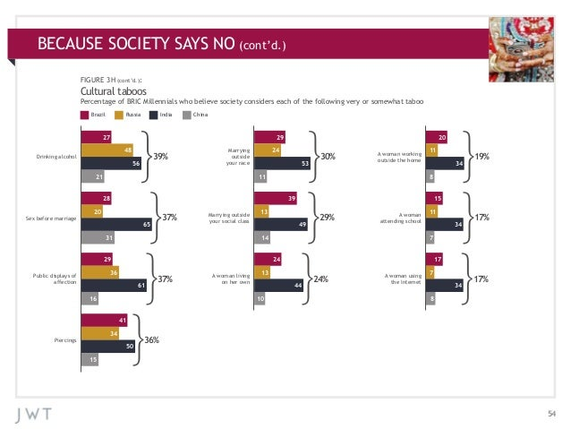 BECAUSE SOCIETY SAYS NO (cont'd.) APPENDIX: ADDITIONAL CHARTS FIGURE 3H  (cont'd.):  Cultural taboos Percentage of BRIC Mi...