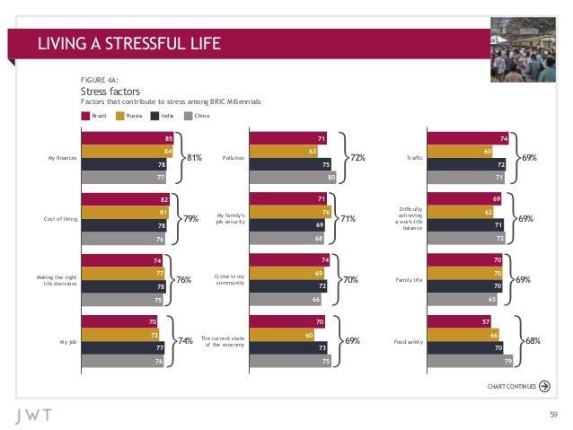 LIVING A STRESSFUL LIFE APPENDIX: ADDITIONAL CHARTS FIGURE 4A:  Stress factors Factors that contribute to stress among BRI...