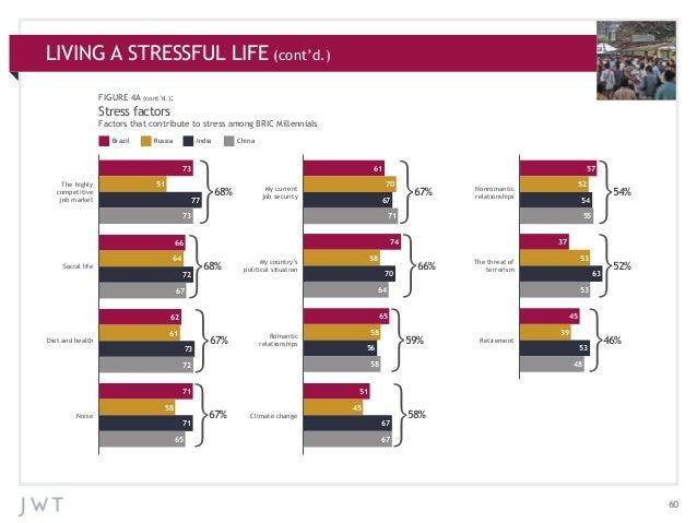 LIVING A STRESSFUL LIFE CHARTS APPENDIX: ADDITIONAL(cont'd.) FIGURE 4A (cont'd.):  Stress factors Factors that contribute ...