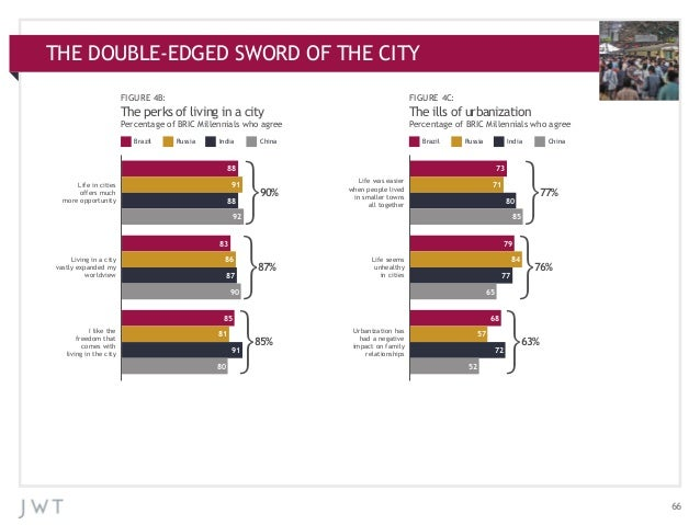THE DOUBLE-EDGED SWORD OF THE APPENDIX: ADDITIONAL CHARTS CITY FIGURE 4B:  FIGURE 4C:  The perks of living in a city  The ...