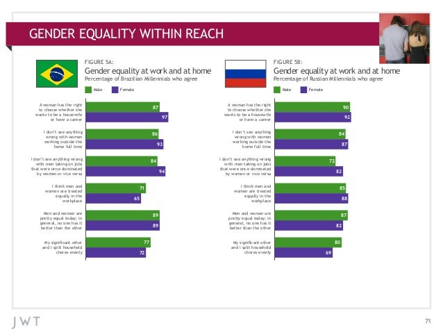 GENDER EQUALITY WITHIN REACH APPENDIX: ADDITIONAL CHARTS FIGURE 5A:  FIGURE 5B:  Gender equality at work and at home  Gend...