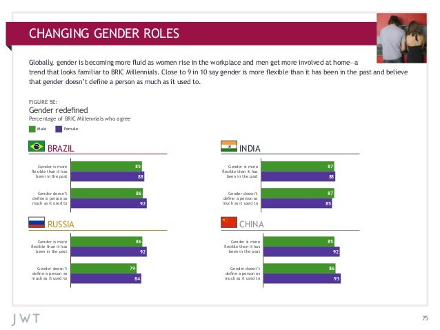 CHANGING GENDER ROLES Globally, gender is becoming more fluid as women rise in the workplace and men get more involved at ...