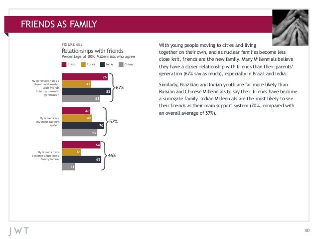 FRIENDS AS ADDITIONAL CHARTS APPENDIX: FAMILY FIGURE 6B:  Relationships with friends Percentage of BRIC Millennials who ag...