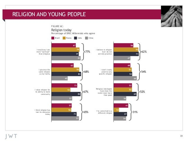 RELIGION AND YOUNG PEOPLE APPENDIX: ADDITIONAL CHARTS FIGURE 6C:  Religion today Percentage of BRIC Millennials who agree ...