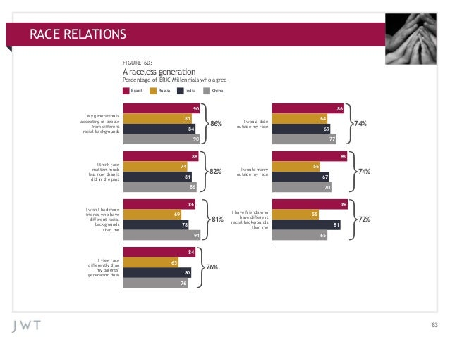RACE RELATIONS APPENDIX: ADDITIONAL CHARTS FIGURE 6D:  A raceless generation Percentage of BRIC Millennials who agree Braz...