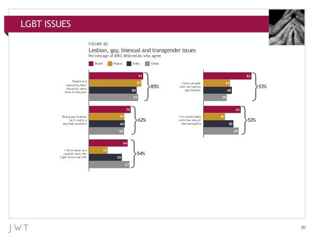 LGBT ISSUES APPENDIX: ADDITIONAL CHARTS FIGURE 6E:  Lesbian, gay, bisexual and transgender issues Percentage of BRIC Mille...