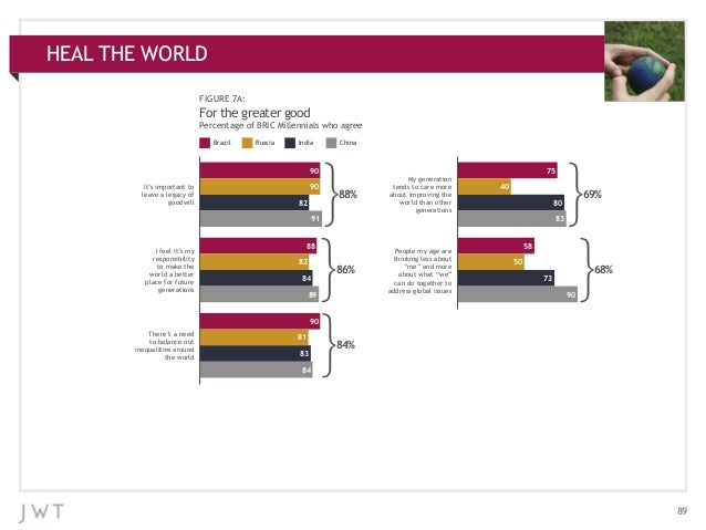 HEAL THE WORLD APPENDIX: ADDITIONAL CHARTS FIGURE 7A:  For the greater good Percentage of BRIC Millennials who agree Brazi...