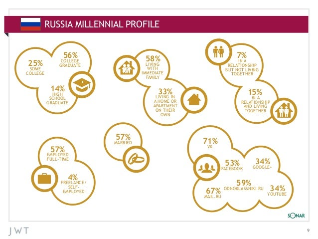 RUSSIA MILLENNIAL CHARTS APPENDIX: ADDITIONALPROFILE  25%  SOME COLLEGE  56%  IN A RELATIONSHIP BUT NOT LIVING TOGETHER  L...