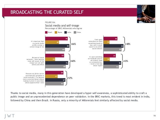BROADCASTING THE CURATED SELF APPENDIX: ADDITIONAL CHARTS FIGURE 8A:  Social media and self-image Percentage of BRIC Mille...