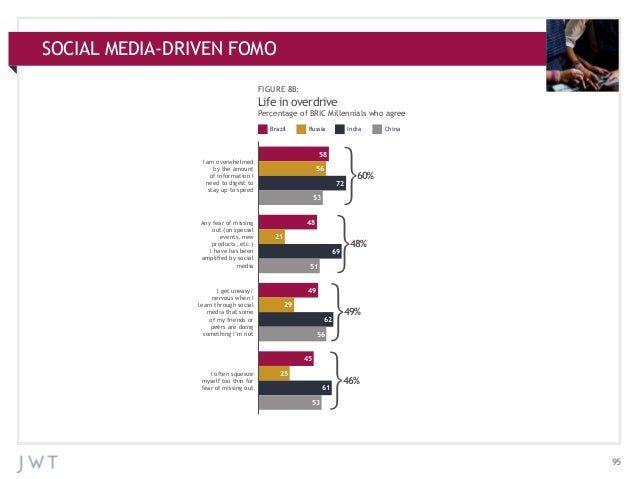 SOCIAL MEDIA-DRIVEN FOMO APPENDIX: ADDITIONAL CHARTS FIGURE 8B:  Life in overdrive Percentage of BRIC Millennials who agre...