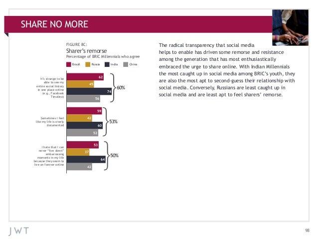 SHARE NO MORE APPENDIX: ADDITIONAL CHARTS FIGURE 8C:  Sharer's remorse Percentage of BRIC Millennials who agree Brazil  Ru...