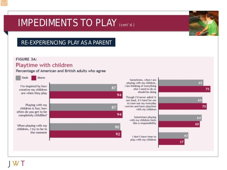 IMPEDIMENTS TO PLAY                (cont'd.)RE-EXPERIENCING PLAY AS A PARENT