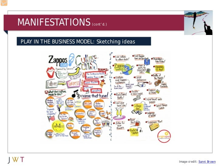 MANIFESTATIONS            (cont'd.)PLAY IN THE BUSINESS MODEL: Sketching ideas                                            ...