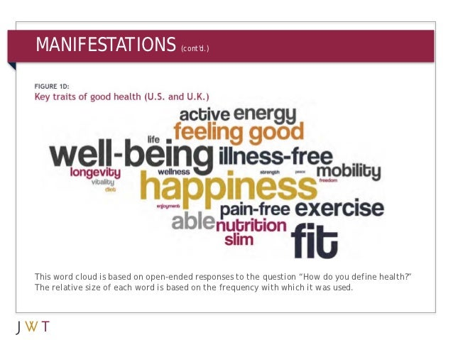 """MANIFESTATIONS                     (contd.)This word cloud is based on open-ended responses to the question """"How do you de..."""