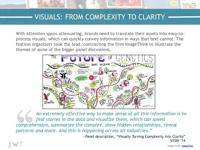 Image credit: ImageThink VISUALS: FROM COMPLEXITY TO CLARITY With attention spans attenuating, brands need to translate th...