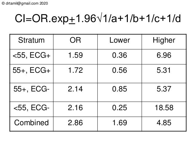 © drtamil@gmail.com 2020 CI=OR.exp+1.96√1/a+1/b+1/c+1/d Stratum OR Lower Higher <55, ECG+ 1.59 0.36 6.96 55+, ECG+ 1.72 0....