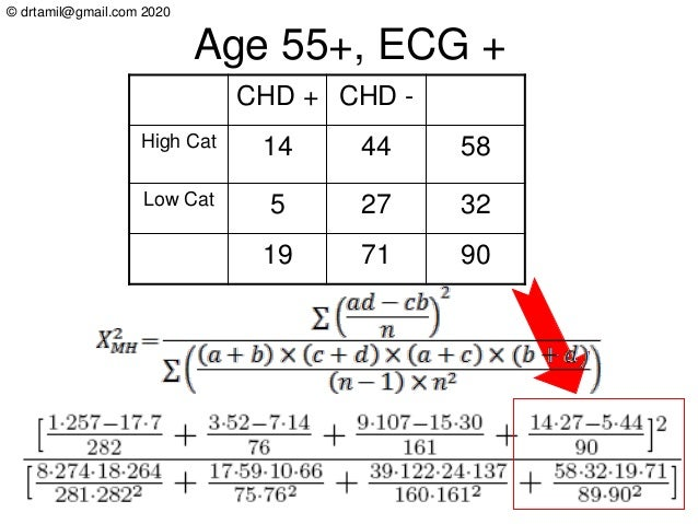 © drtamil@gmail.com 2020 Age 55+, ECG + CHD + CHD - High Cat 14 44 58 Low Cat 5 27 32 19 71 90