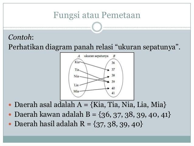Fungsi komposisi daerah hasil range 16 fungsi atau pemetaan contoh perhatikan diagram panah ccuart Images