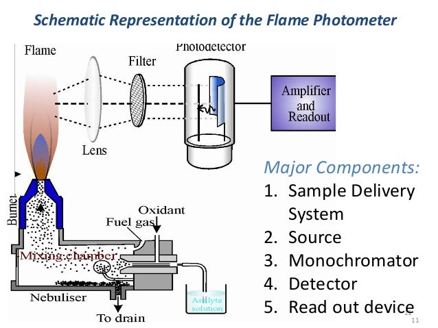 instrumentation: the flame photometer