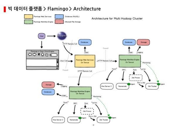 0 빅 데이터 플랫폼 > Flamingo > Architecture