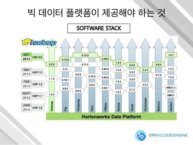 빅 데이터 플랫폼이 제공해야 하는 것 SOFTWARE STACK