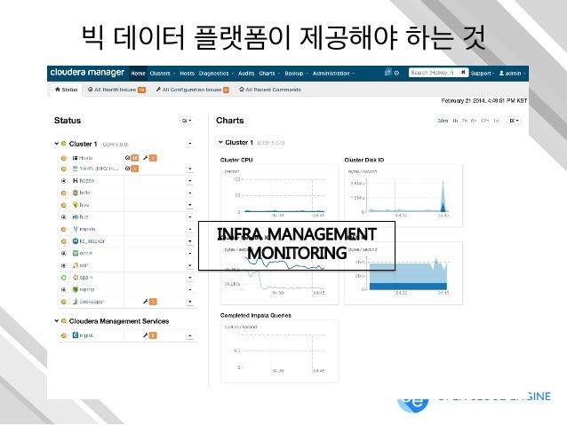 빅 데이터 플랫폼이 제공해야 하는 것 INFRA MANAGEMENT MONITORING