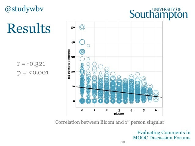Results Correlation between Bloom and 1st person singular r = -0.321 p = <0.001 @studywbv 10 Evaluating Comments in MOOC D...