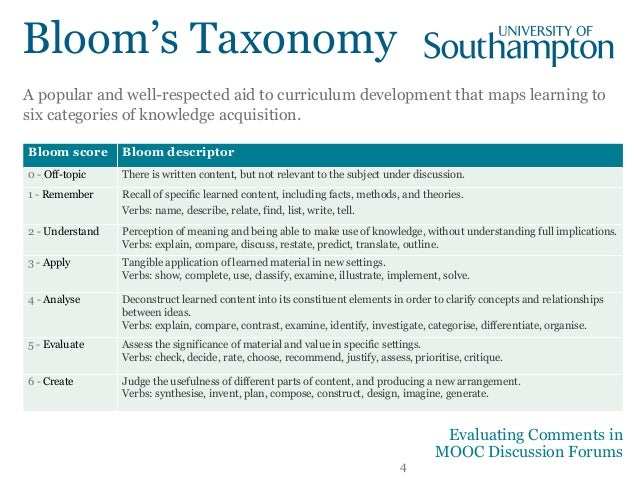 4 Bloom score Bloom descriptor 0 - Off-topic There is written content, but not relevant to the subject under discussion. 1...