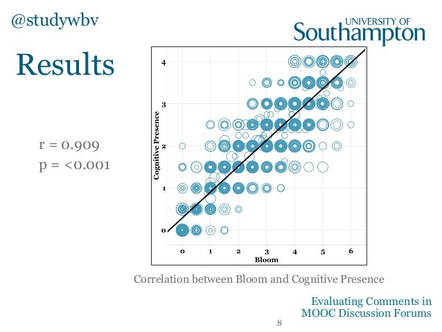 Results Correlation between Bloom and Cognitive Presence r = 0.909 p = <0.001 @studywbv 8 Evaluating Comments in MOOC Disc...