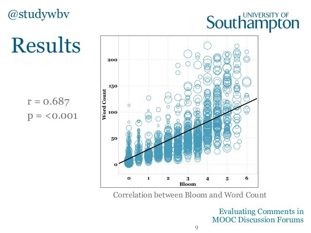 Results Correlation between Bloom and Word Count r = 0.687 p = <0.001 @studywbv 9 Evaluating Comments in MOOC Discussion F...