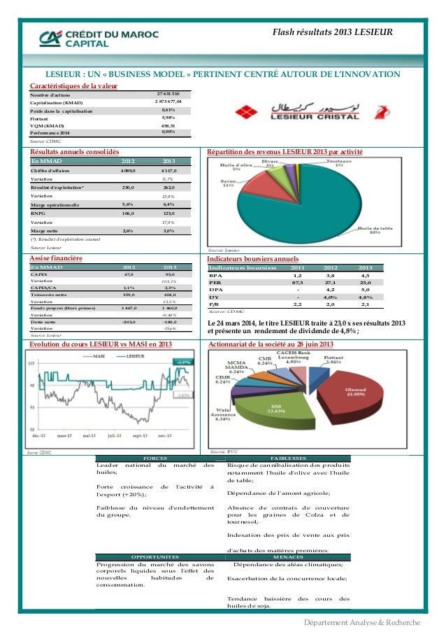 Flash résultats 2013 LESIEUR  1 Département Analyse & Recherche        Evolution du cours LESIEUR vs MASI en 2013...