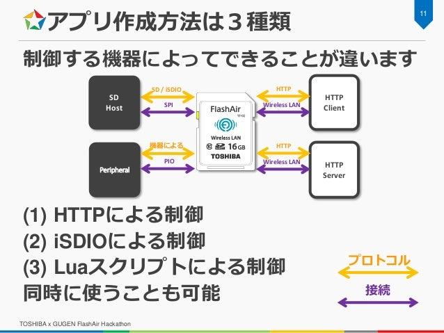 アプリ作成方法は3種類 制御する機器によってできることが違います (1) HTTPによる制御 (2) iSDIOによる制御 (3) Luaスクリプトによる制御 同時に使うことも可能 11 TOSHIBA x GUGEN FlashAir Hac...