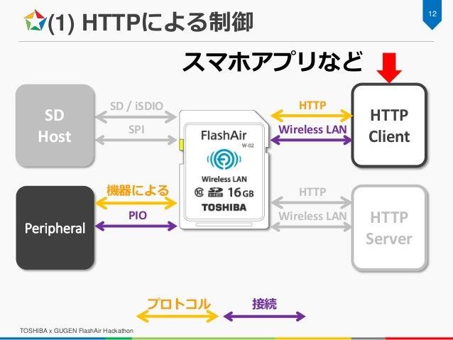 (1) HTTPによる制御 TOSHIBA x GUGEN FlashAir Hackathon 12 Peripheral HTTP Client SD / iSDIO SPI Wireless LAN HTTP HTTP Server SD...