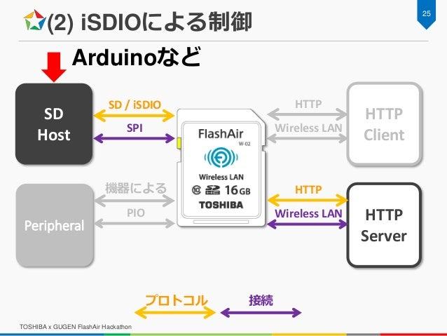 (2) iSDIOによる制御 TOSHIBA x GUGEN FlashAir Hackathon 25 Peripheral HTTP Client SD / iSDIO SPI Wireless LAN HTTP HTTP Server S...