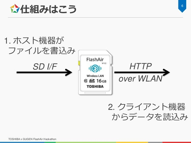 仕組みはこう TOSHIBA x GUGEN FlashAir Hackathon 6 1. ホスト機器が ファイルを書込み 2. クライアント機器 からデータを読込み SD I/F HTTP over WLAN