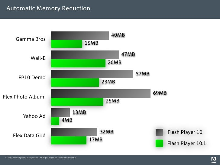 Automatic Memory Reduction                                                                                         40MB   ...