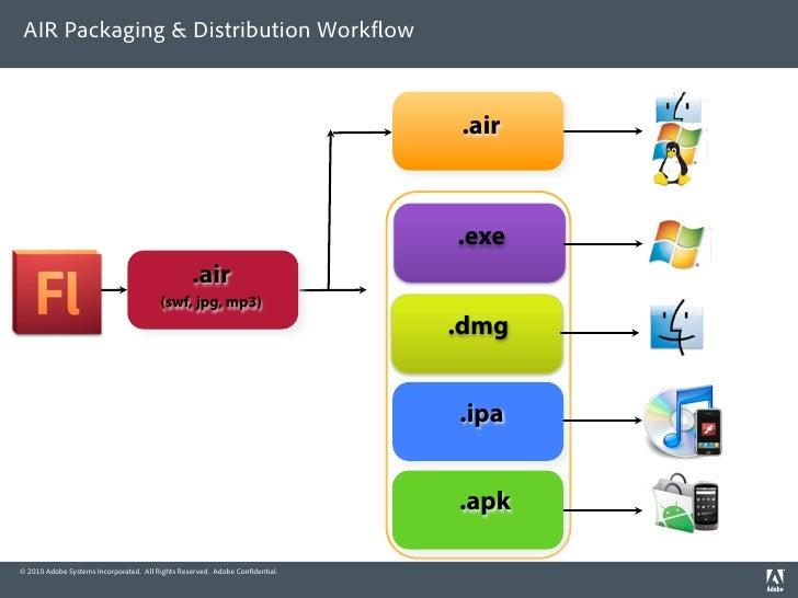 AIR Packaging & Distribution Work ow                                                                                 .air ...