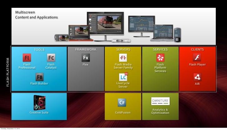 Multiscreen                        Content and Applications                                    TOOLS              FRAMEWOR...