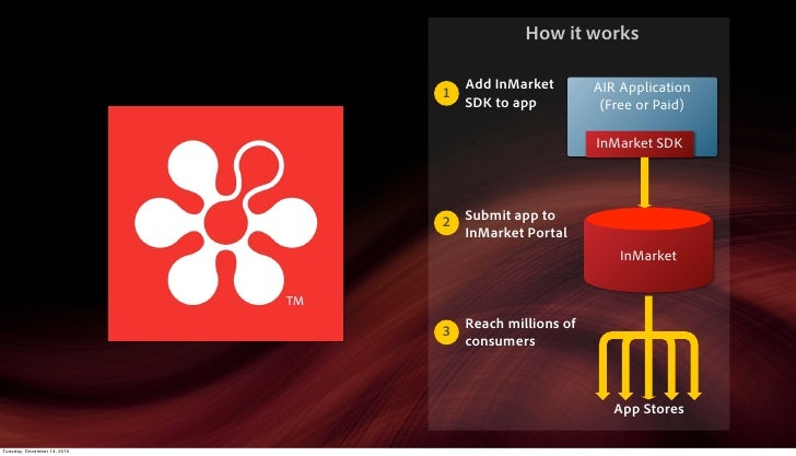 How it works                               Add InMarket        AIR Application                             1              ...