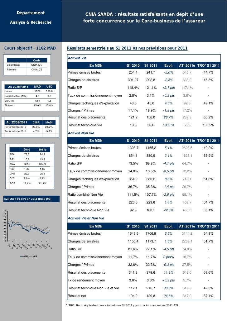 Département                                     CNIA SAADA : résultats satisfaisants en dépit d'une        Analyse & Reche...