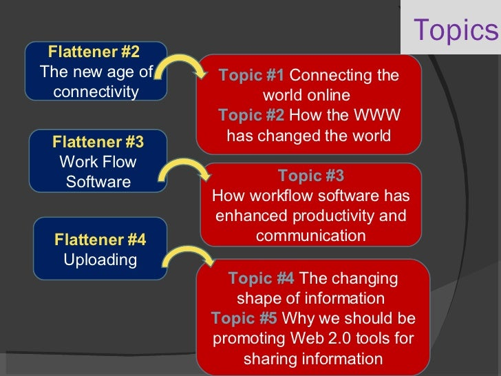 Topics Flattener #2  The new age of connectivity Topic #1  Connecting the world online  Topic #2  How the WWW has changed ...