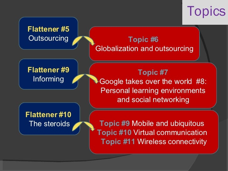 Flattener #5  Outsourcing Topic #6  Globalization and outsourcing Flattener #9  Informing Topic #7 Google takes over the w...