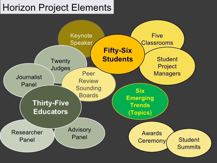 Keynote Speaker Five Classrooms Twenty Judges Peer Review Sounding Boards Six Emerging Trends (Topics) Student Project Man...