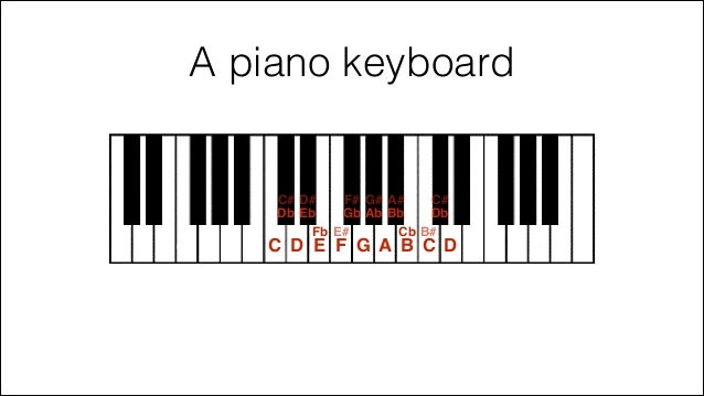Image Result For Abrsm Piano